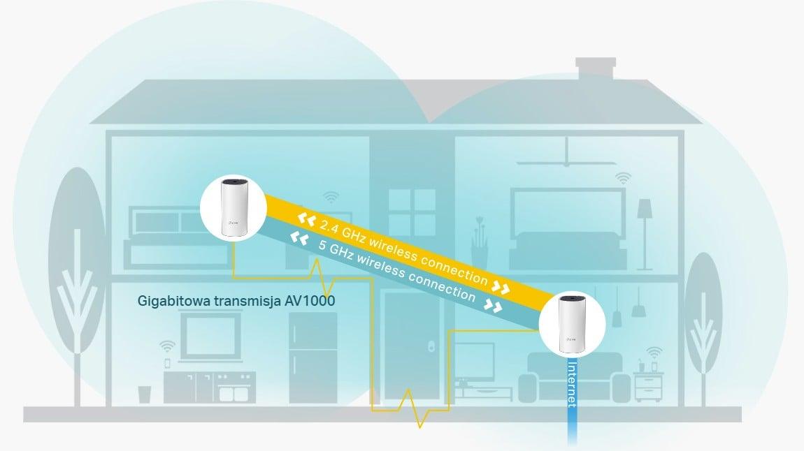 TP-Link Deco P9 - połączenie Mesh WiFi z PLC