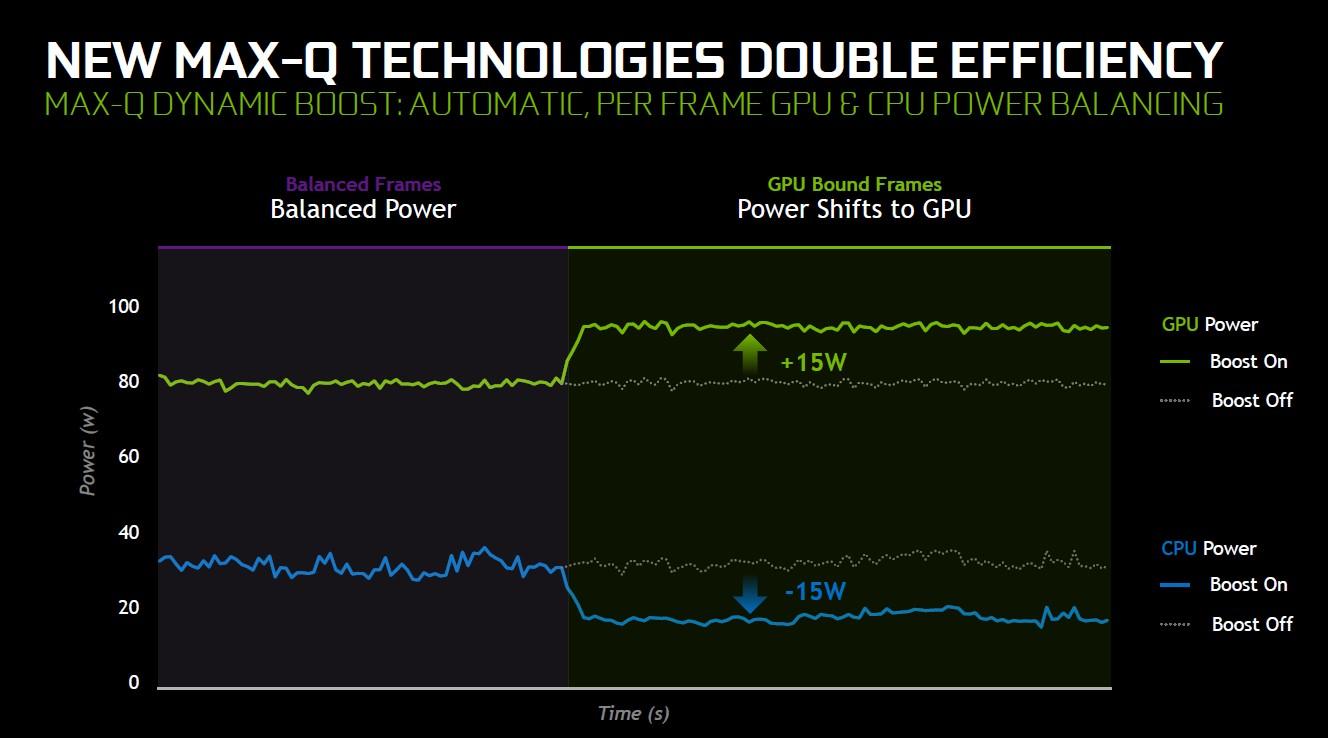 NVIDIA Dynamic Boost