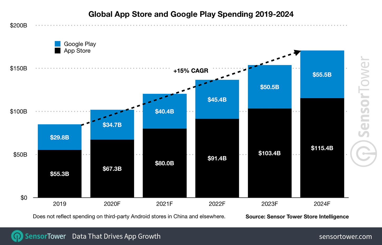 Sektor aplikacji mobilnych rośnie niezmiennie