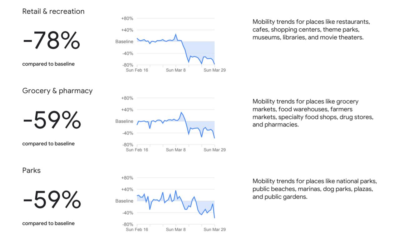 Raport Google pokazuje zmianę zachowania Polaków