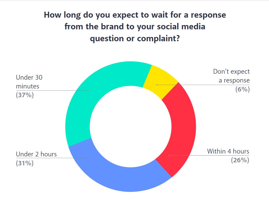 oczekiwanie na odpowiedź firmy w mediach społecznościowych