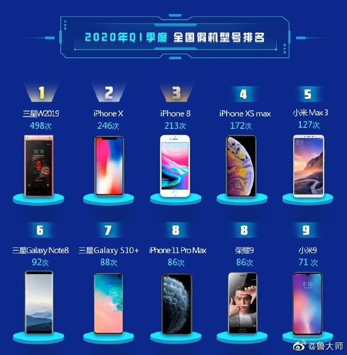 podrabiane smartfony q1 2020