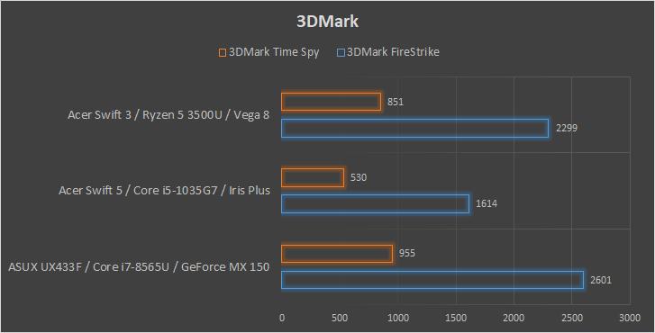 Acer Swift 3 wydajność 3Dmark