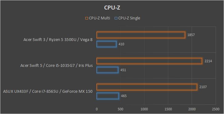 Acer Swift 3 Ryzen 5 3500U wydajność