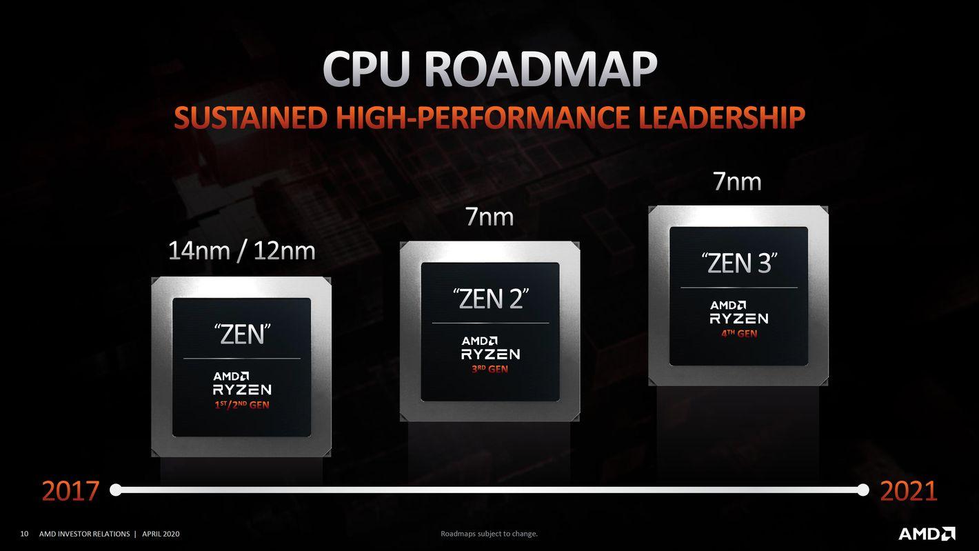 AMD architektura  Zen roadmap
