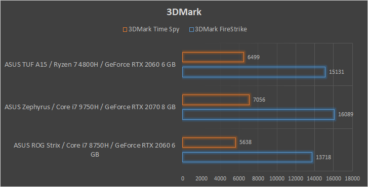 ASUS TUF Gaming A15 3DMark Time Spy FireStrike