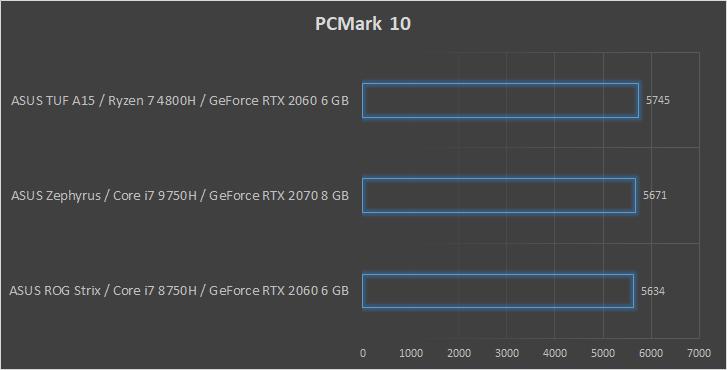 ASUS TUF Gaming A15 wydajność PCMark