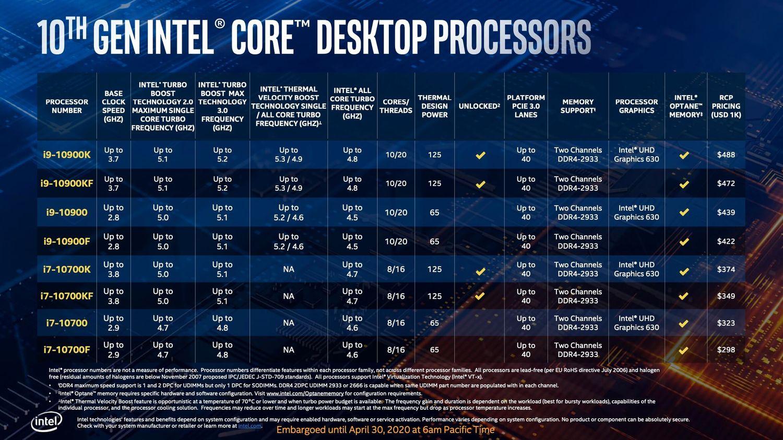 Intel Comet Lake-S specyfikacja Core i9 i Core i7
