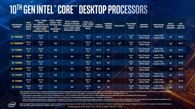 Intel Comet Lake-S specyfikacja Core i5 i Core i3
