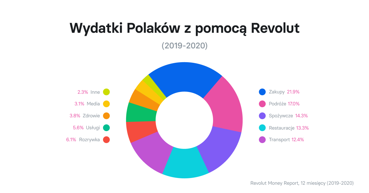 Revolut ma już milion uzytkowników w polsce