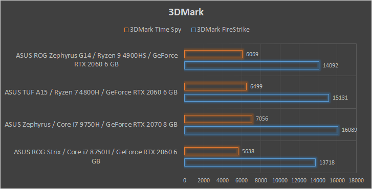 ASUS ROG Zephyrus G14 wydajność 3DMark