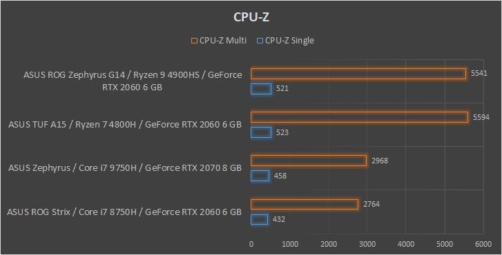 ASUS ROG Zephyrus G14 wydajnosc CPUZ