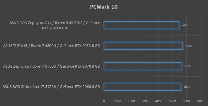 ASUS ROG Zephyrus G14 wydajność PCMark
