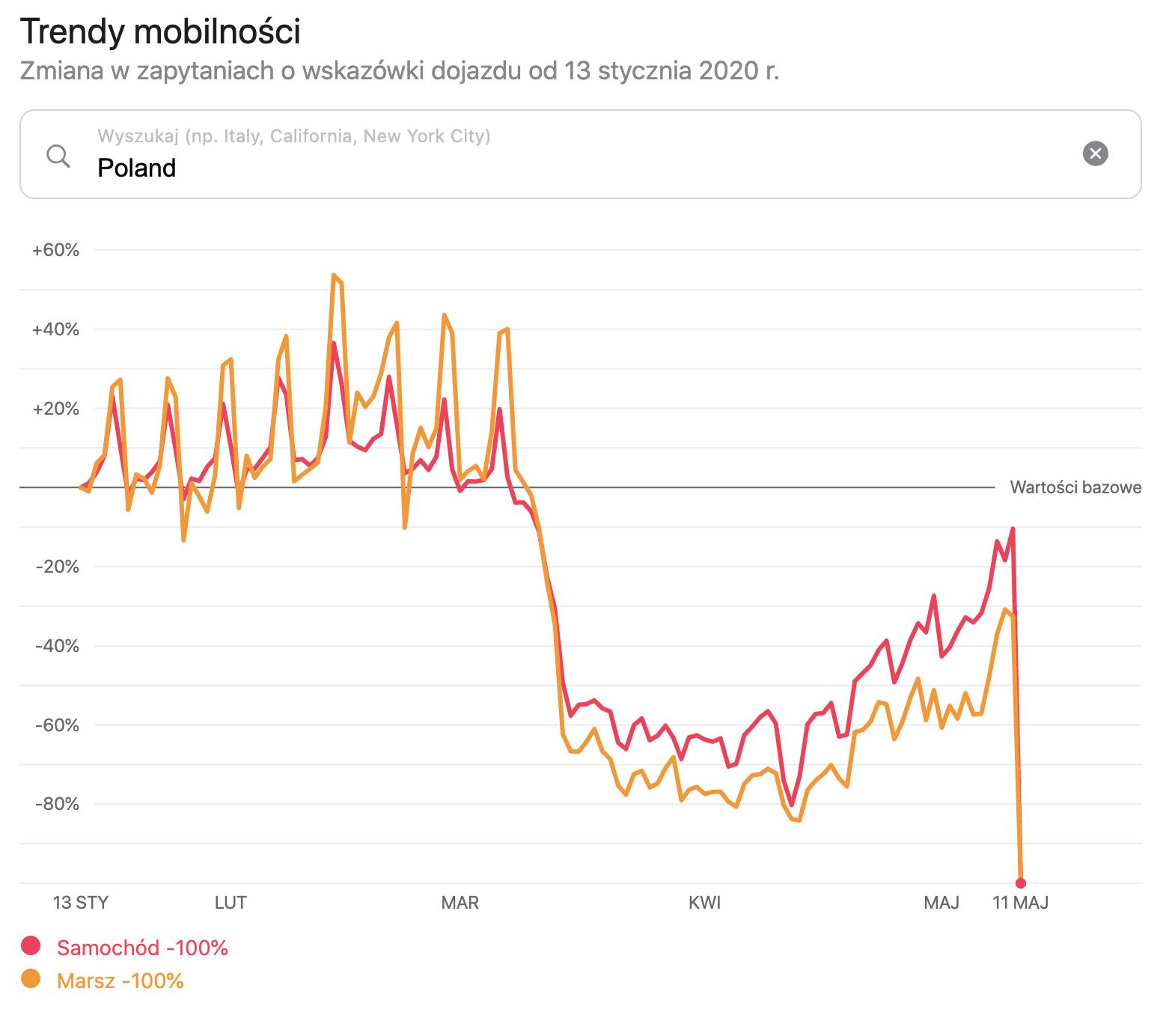 Trendy mobilności Apple: Polska