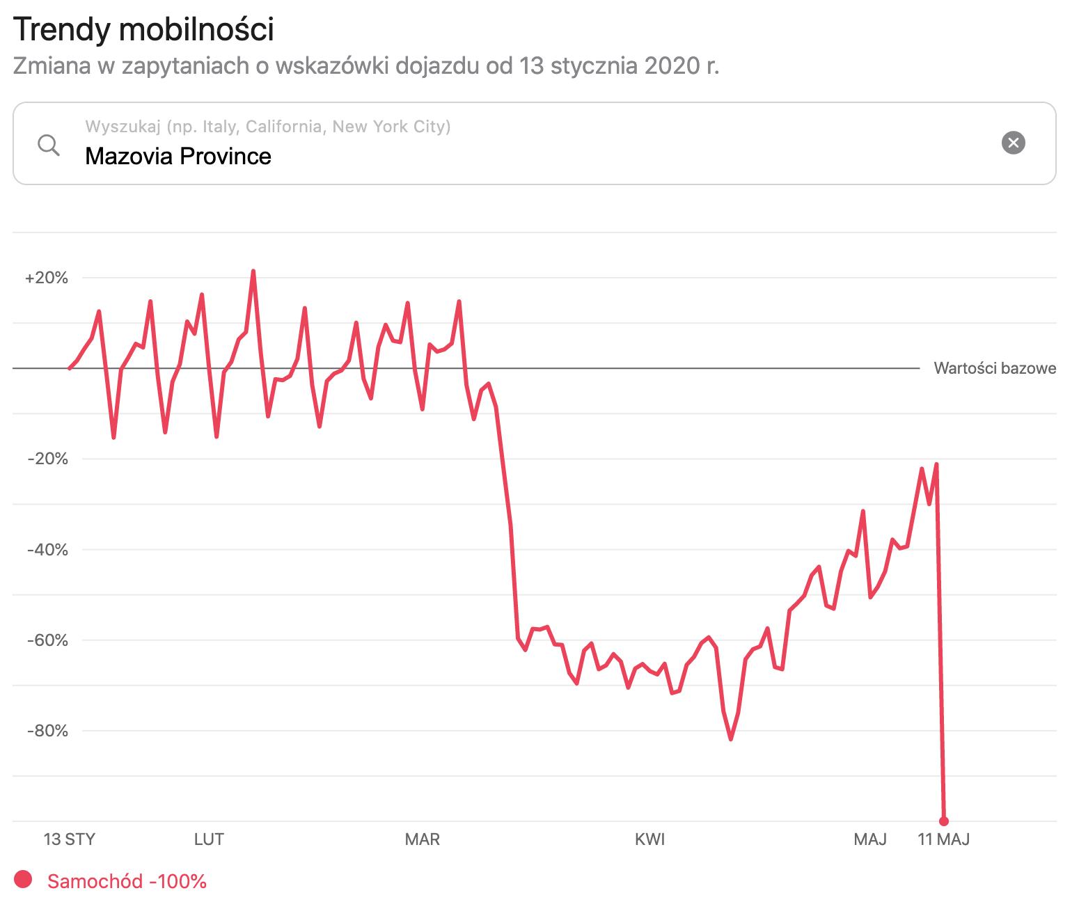 Trendy mobilności Apple: woj. mazowieckie