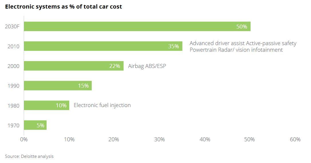 Koszt elektroniki w samochodach