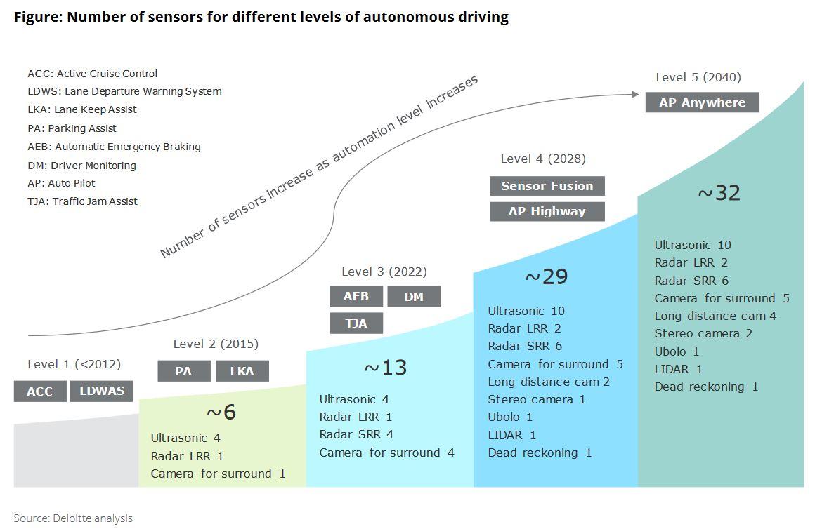 Czujniki do jazdy autonomicznej
