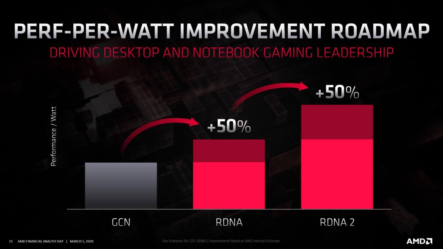 AMD Navi 21 RDNA2 wzrost wydajności