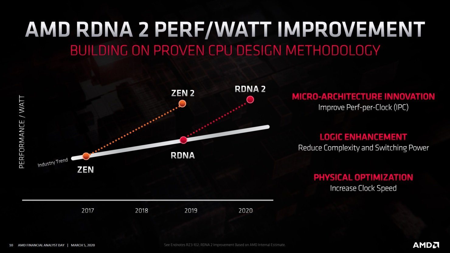 AMD RDNA2 wzrost wydajności