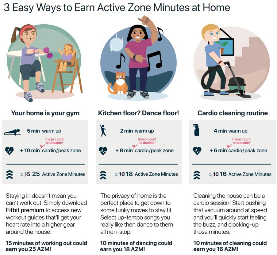 Fitbit minuty aktywności