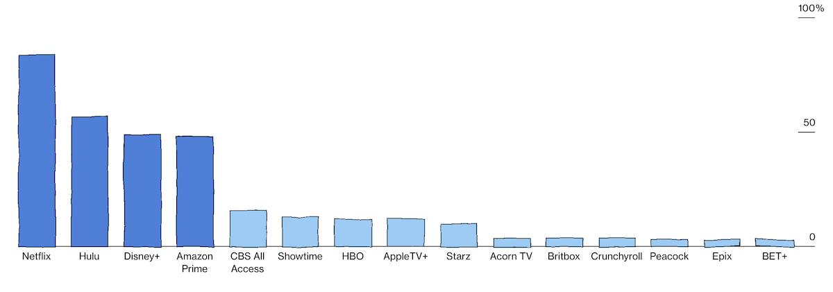 Wykres: Bloomberg - usługi streamingowe