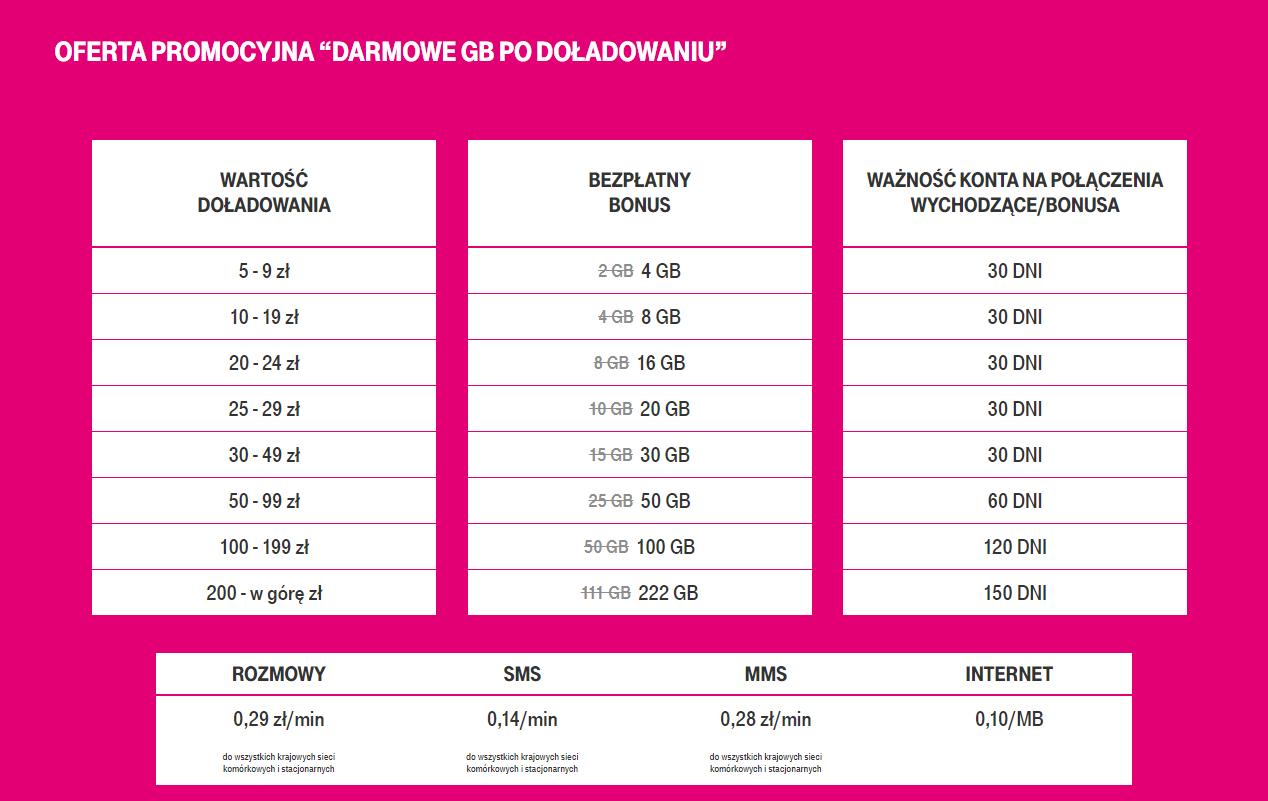 internet na kartę w t-mobile