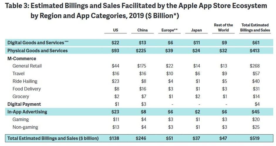 Przychody z App Store