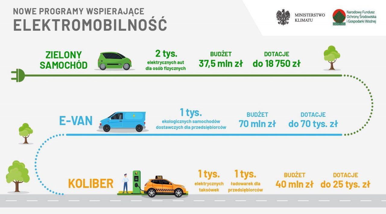 Zielony samochód, eVAN, Koliber - szczegóły rządowych programów dopłat