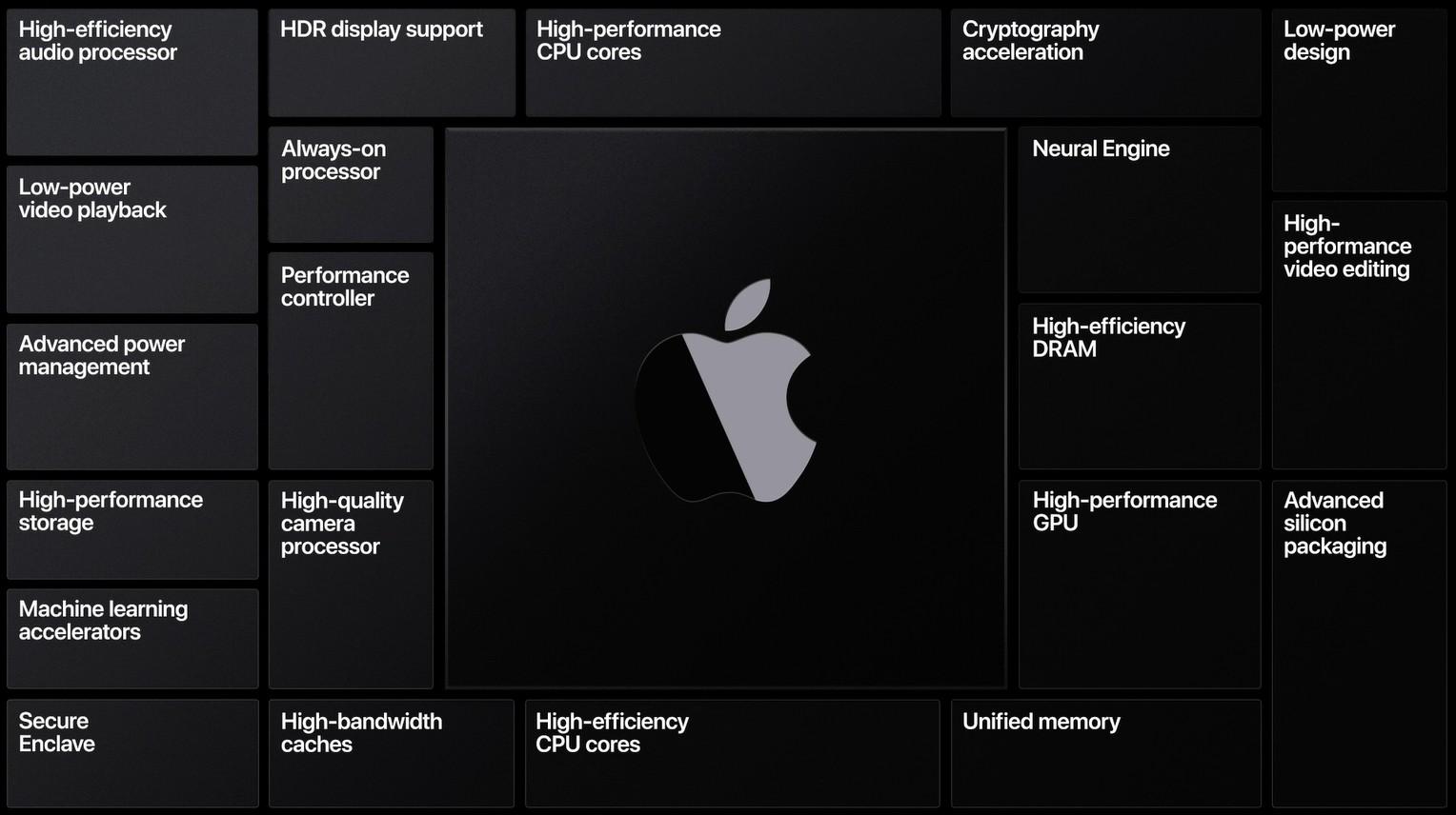 Struktura procesorów Apple