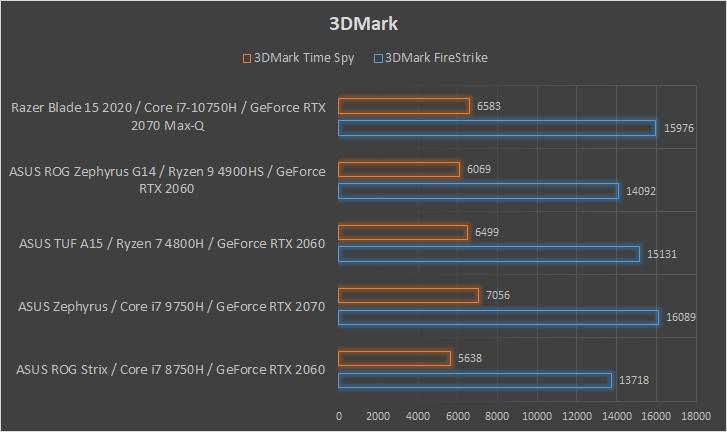 Razer Blade 15 2020 wydajność 3DMark