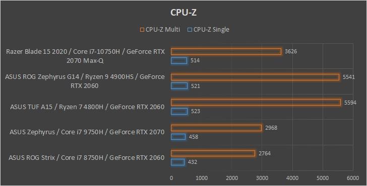 Razer Blade 15 2020 wydajność CPU-Z