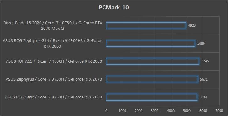 Razer Blade 15 2020 wydajność PCMark 10