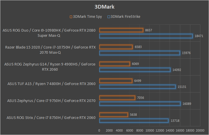 ASUS ROG Zephyrus Duo 15 wydajność 3DMark