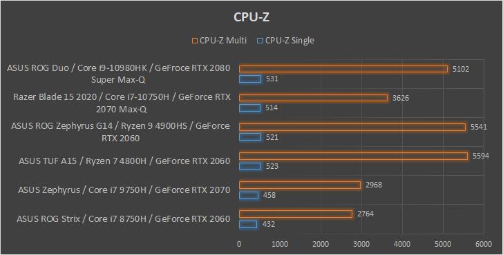 ASUS ROG Zephyrus Duo 15 wydajność CPU-Z