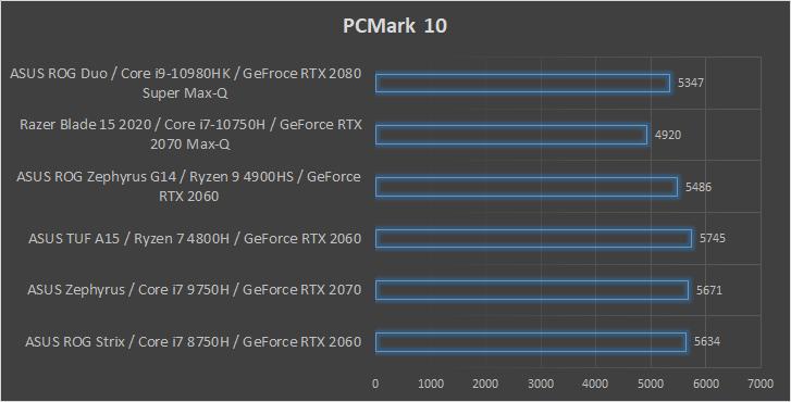 ASUS ROG Zephyrus Duo 15 wydajność PCMark 10