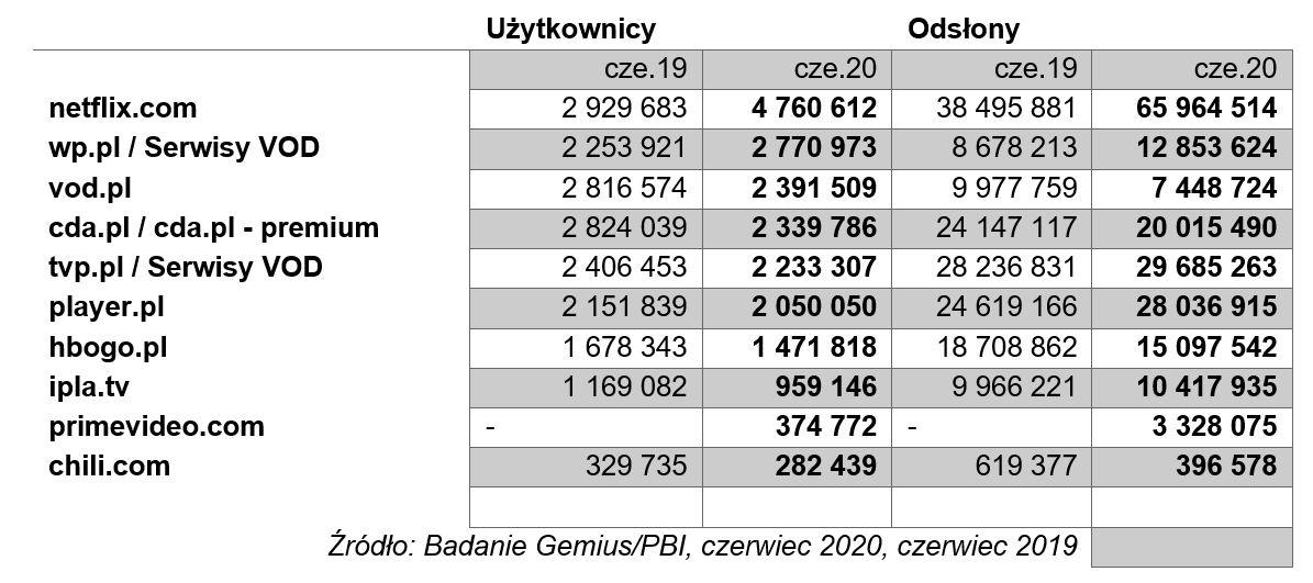 ranking vod polska czerwiec 2020