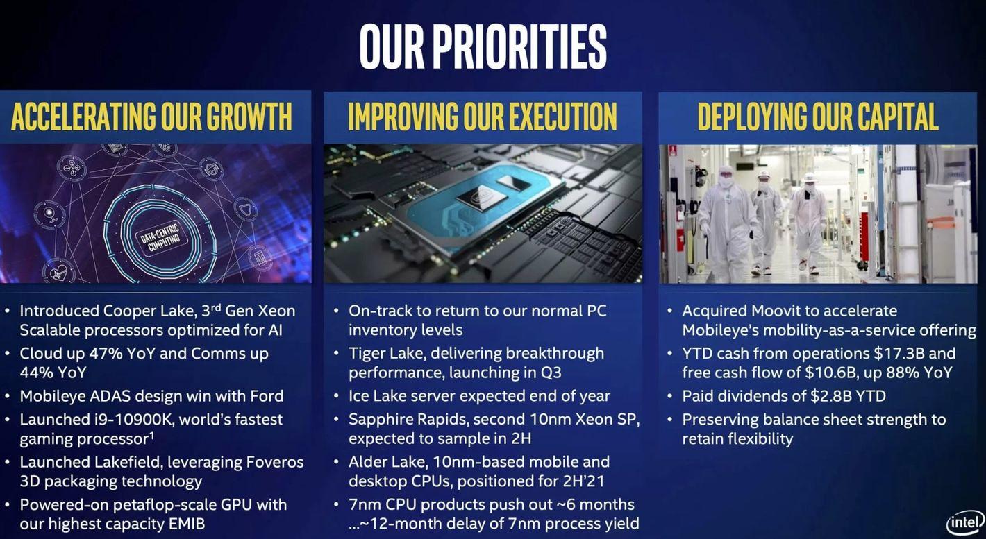 Intel plany na 2021 i 2022 rok