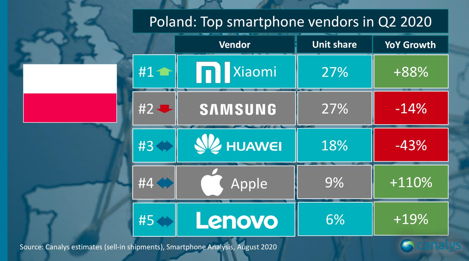polska smartfony udzial q2 2020