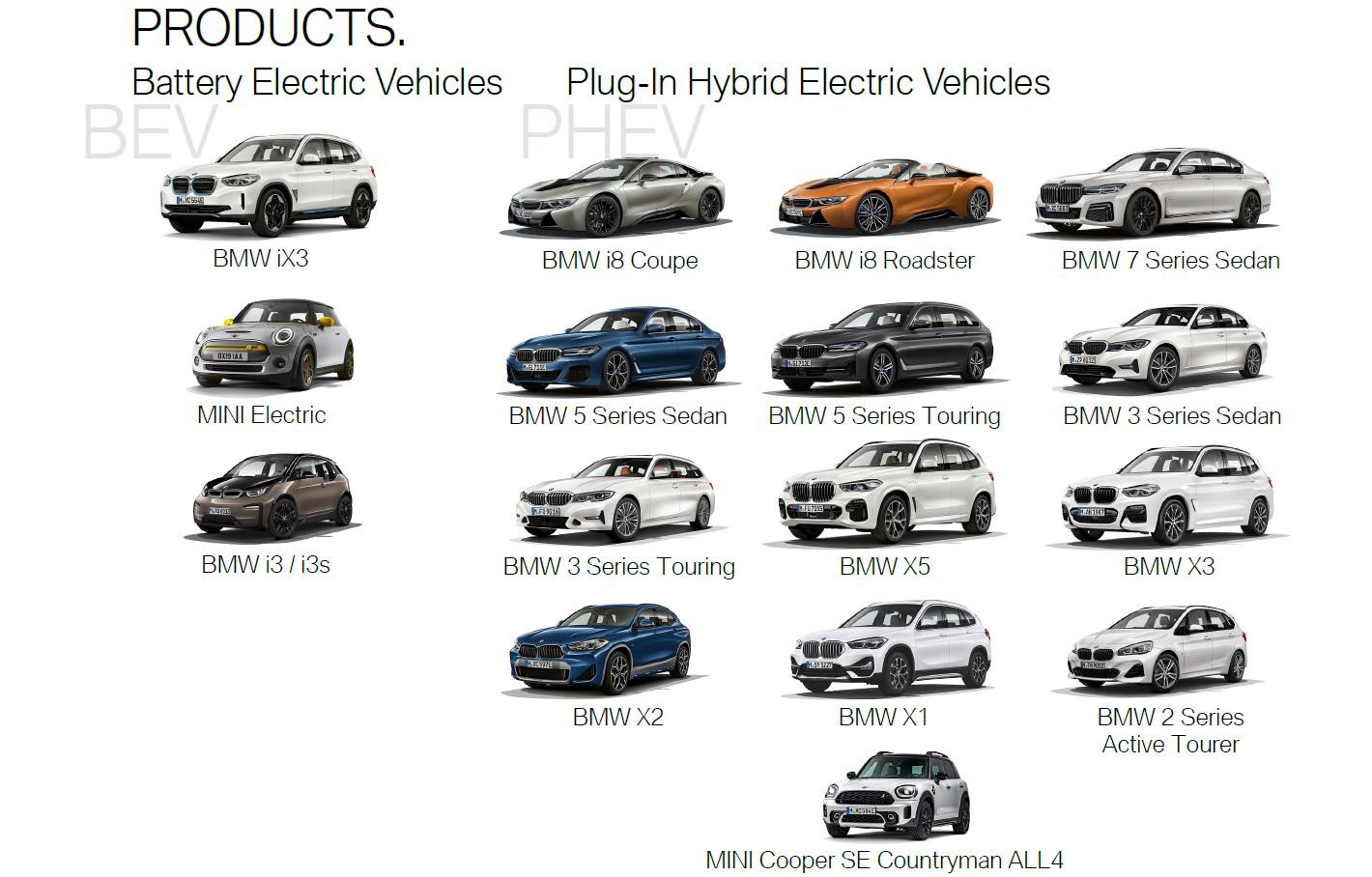 BMW elektryczne i hybrydowe