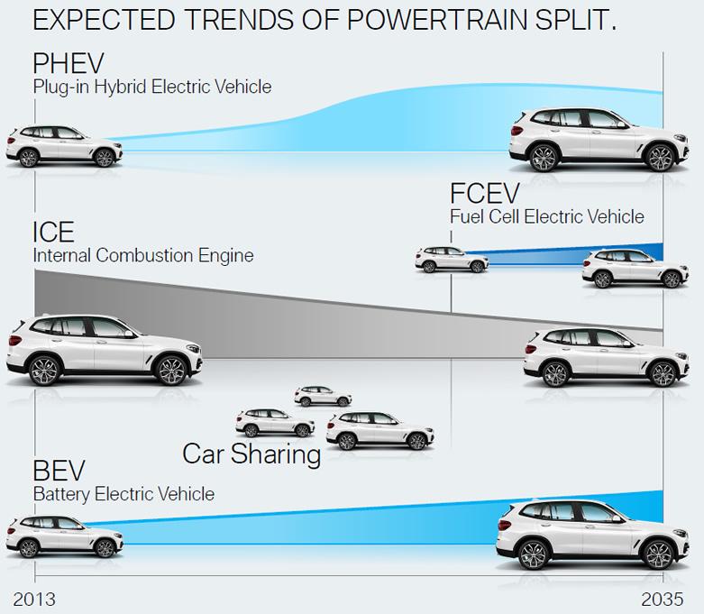 BMW przyszłość