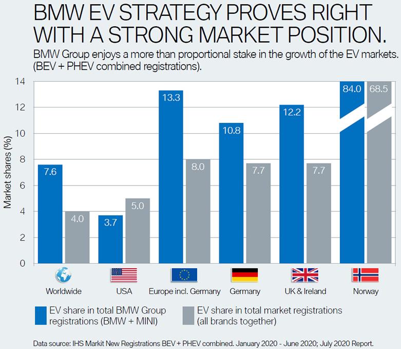 BMW Hybrid udział w rynku