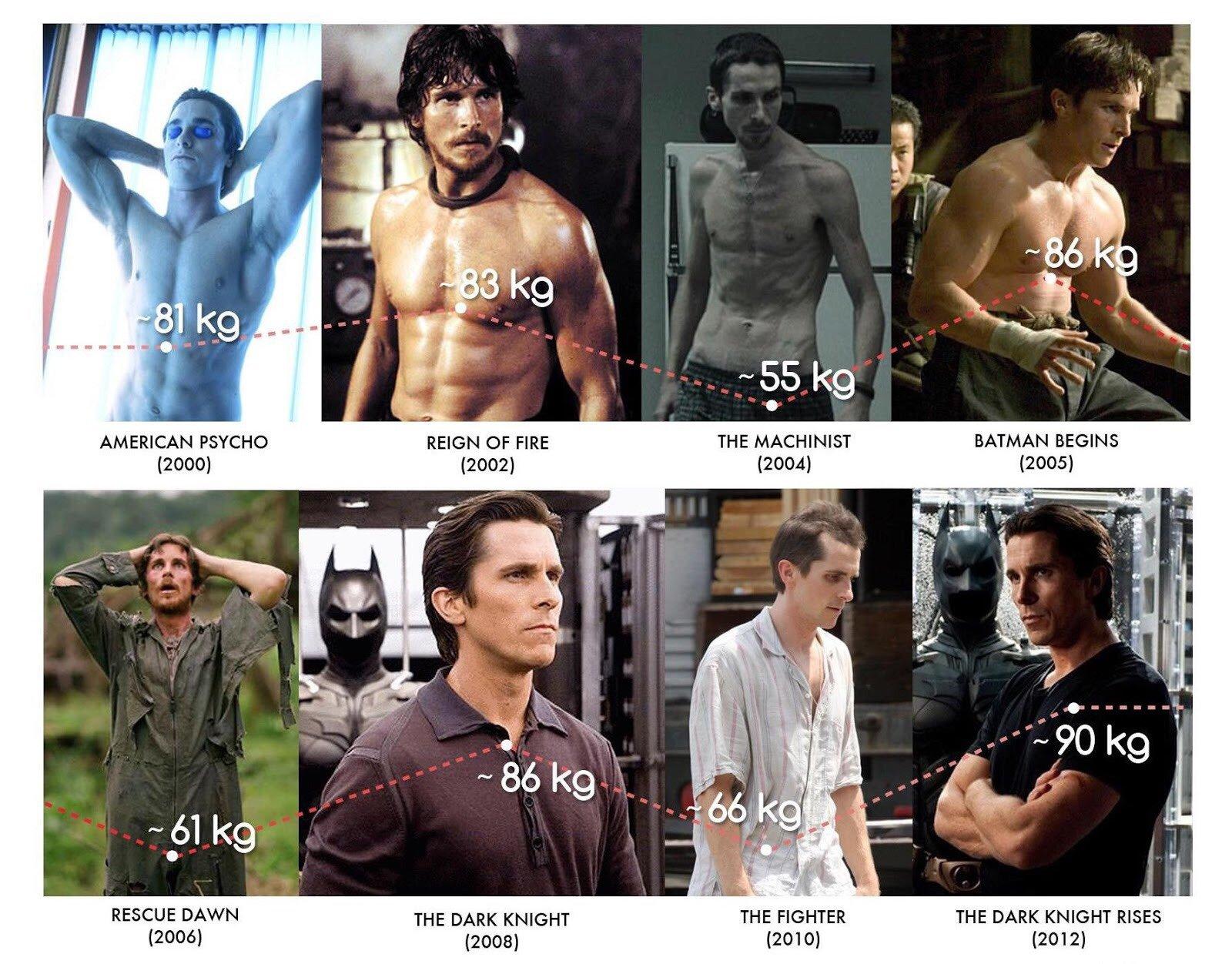 Christian Bale - metamorfozy