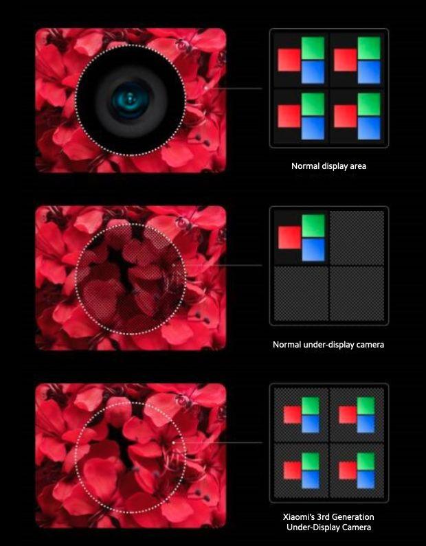 Xiaomi 3. generacja aparatów pod ekranem