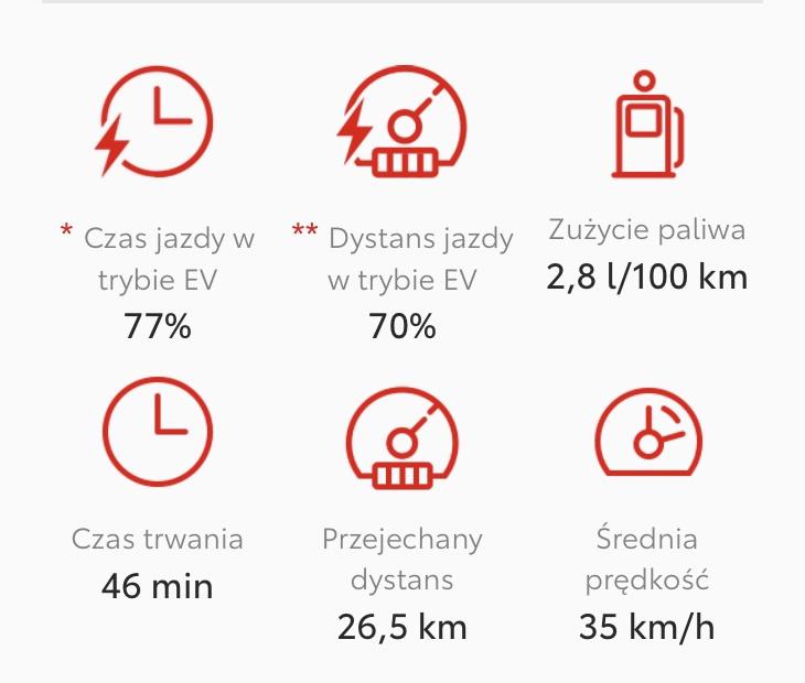 Toyota Yaris Hybrid - zużycie paliwa