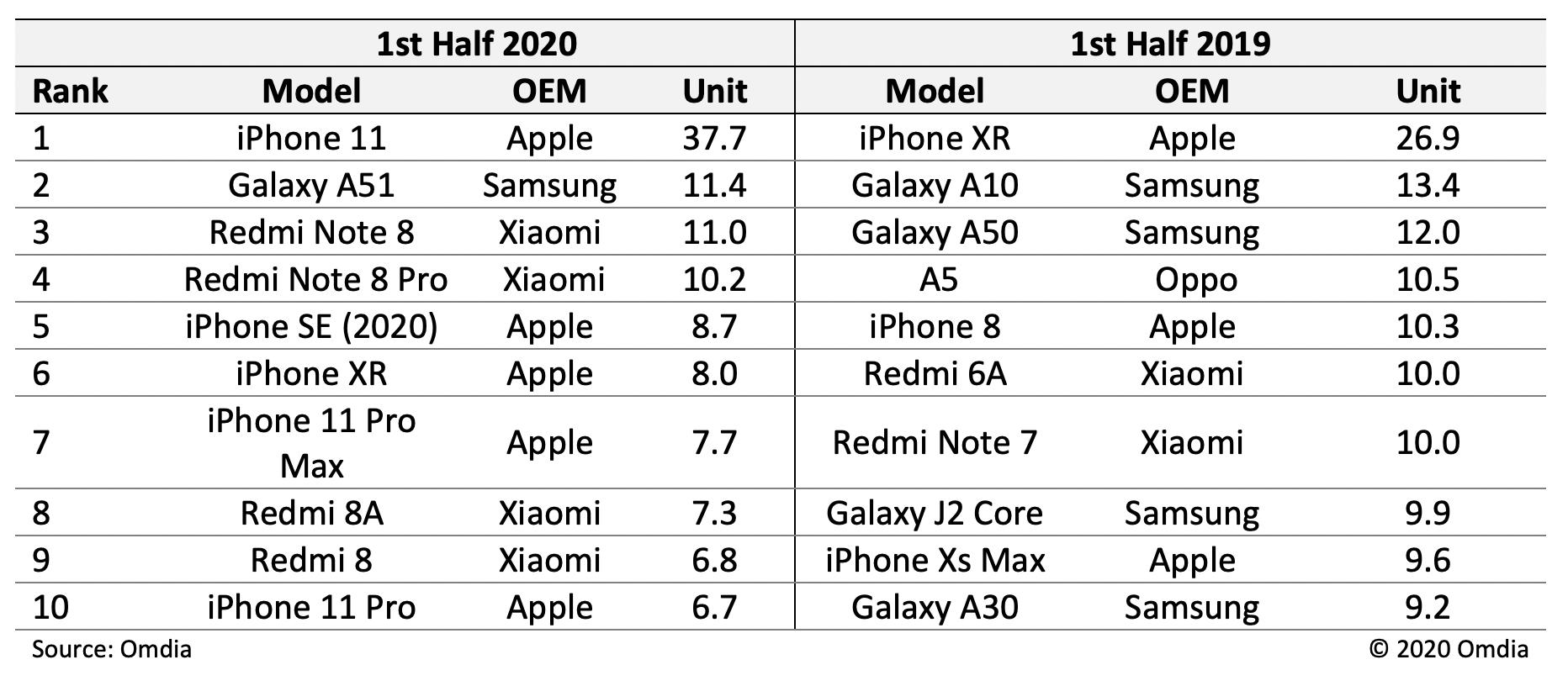 najlepiej sprzedajace sie smartfony 2020