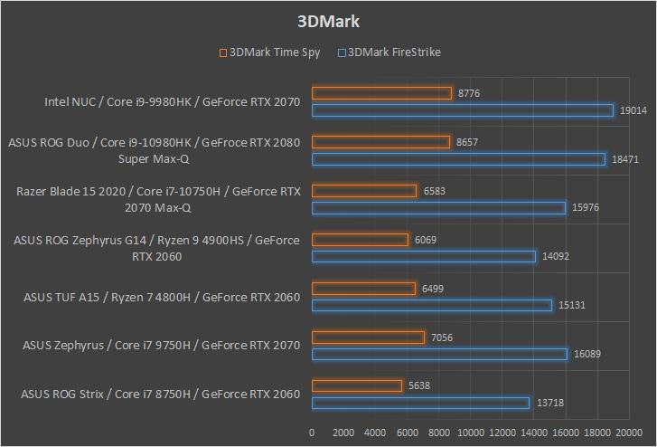 Intel NUC 9 Extreme wydajność 3DMark