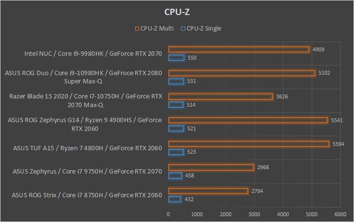 Intel NUC 9 Extreme wydajność CPUZ