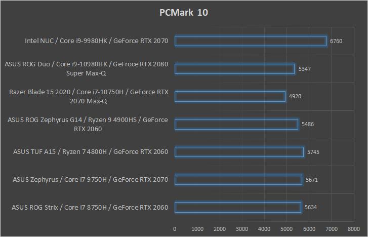 Intel NUC 9 Extreme wydajność PCMark 10