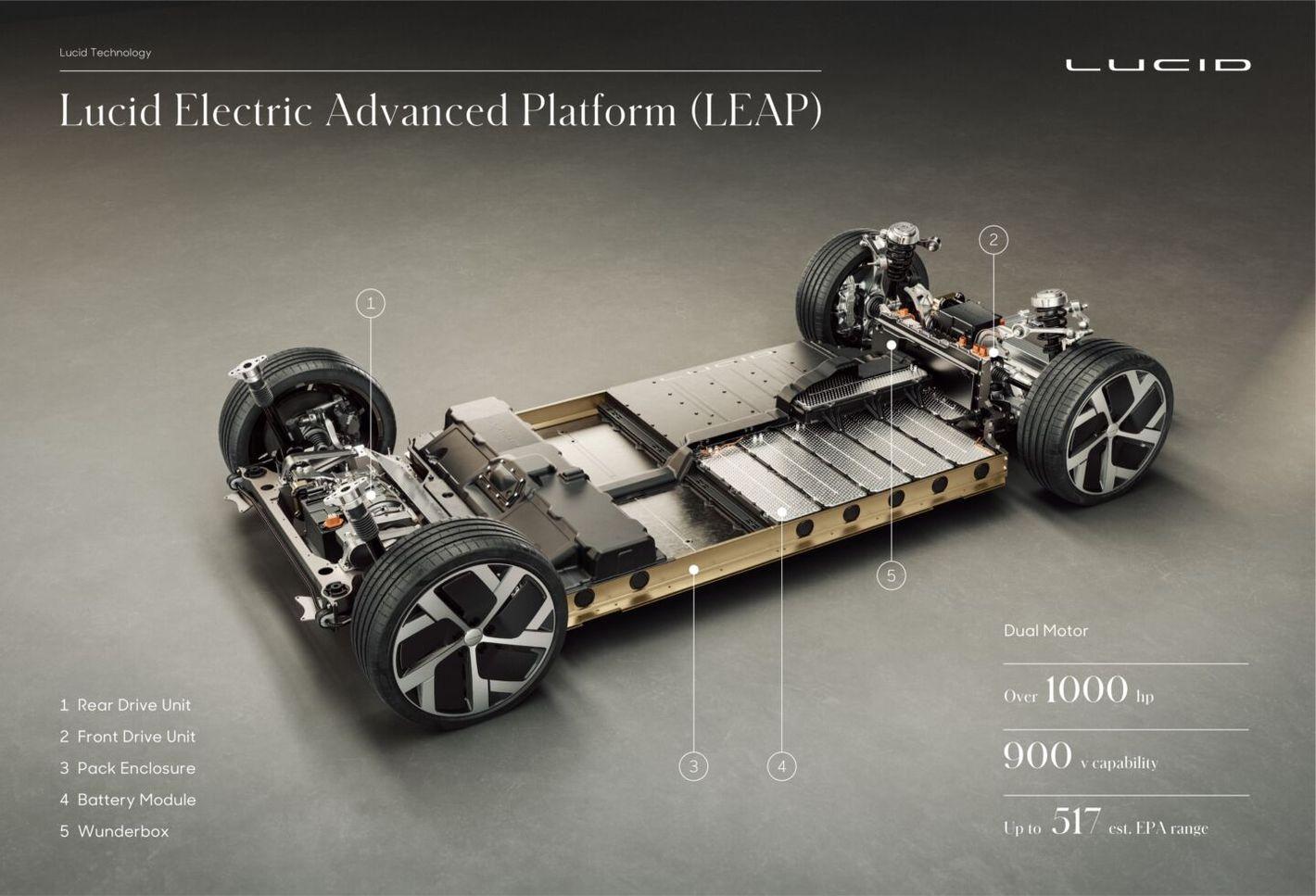 Lucid Air napęd i baterie