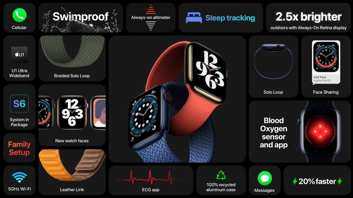 najważniejsze funkcje apple watch series 6